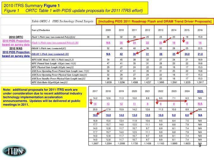 2010 ITRS Summary