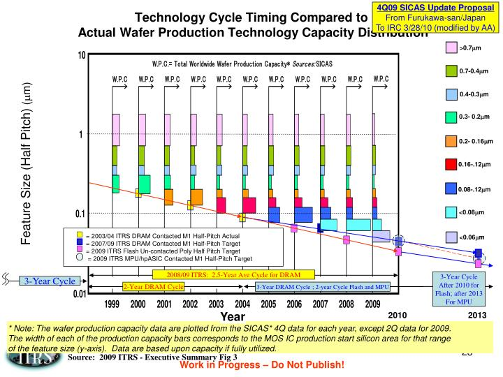 Technology Cycle Timing Compared to