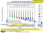 technology cycle timing compared to actual wafer production technology capacity distribution