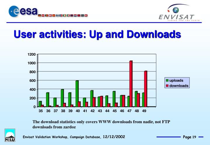 User activities: Up and Downloads