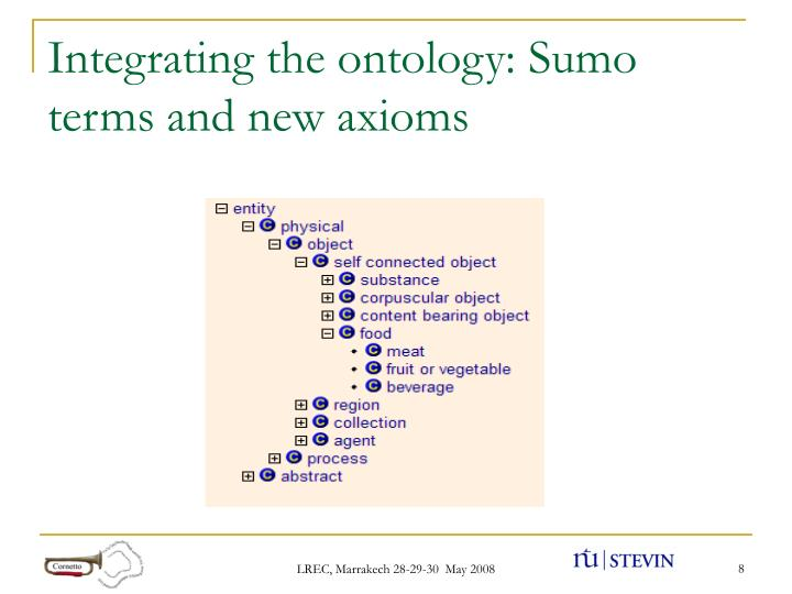 Integrating the ontology: Sumo terms and new axioms