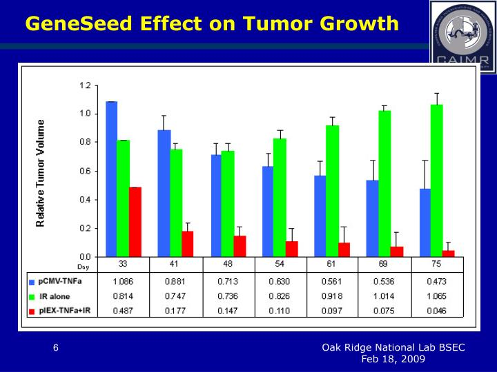 GeneSeed Effect on Tumor Growth