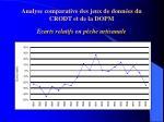 analyse comparative des jeux de donn es du crodt et de la dopm e carts relatifs en p che artisanale