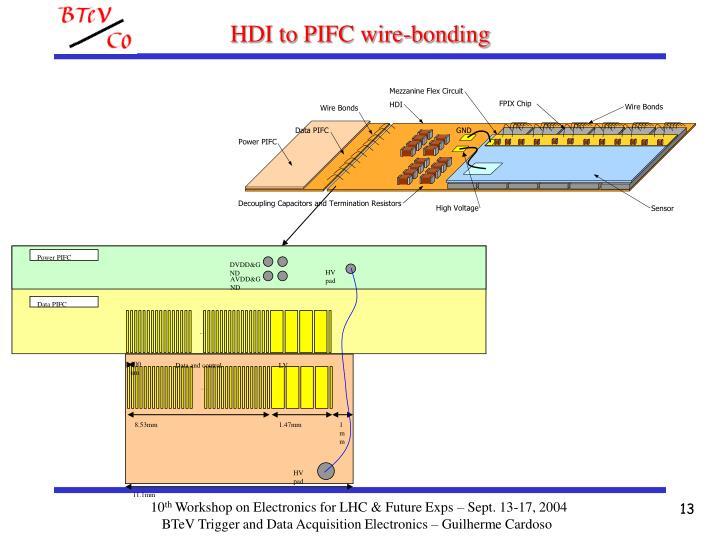 Power PIFC