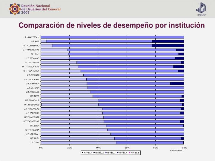 Comparación de niveles de desempeño por institución