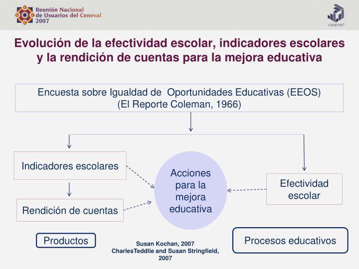 Evolución de la efectividad escolar, indicadores escolares y la rendición de cuentas para la mejora educativa