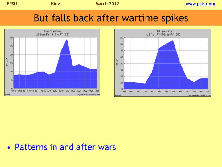 But falls back after wartime spikes