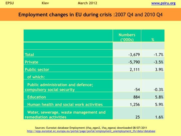 Employment changes in EU during crisis