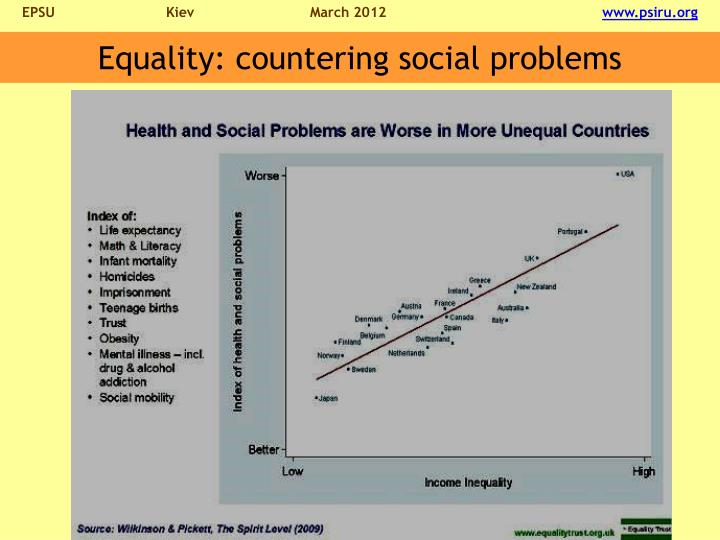 Equality: countering social problems