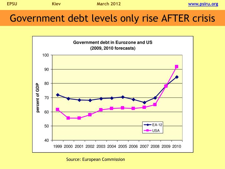 Government debt levels only rise AFTER crisis