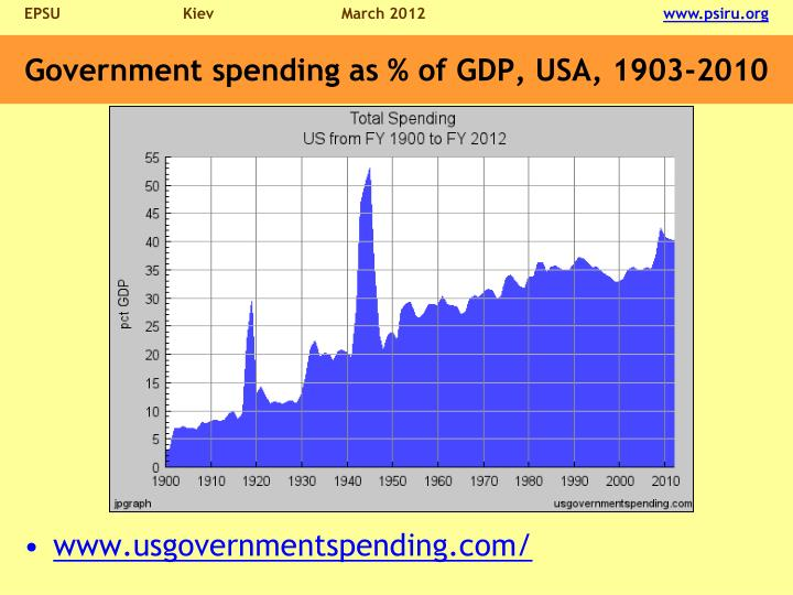 Government spending as % of GDP, USA, 1903-2010