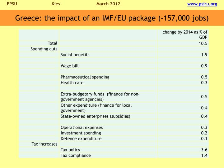 Greece: the impact of an IMF/EU package (-157,000 jobs)