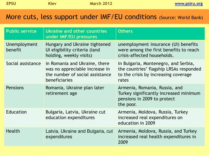 More cuts, less support under IMF/EU conditions