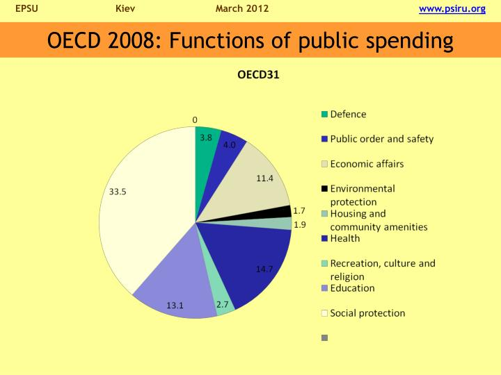 OECD 2008: Functions of public spending