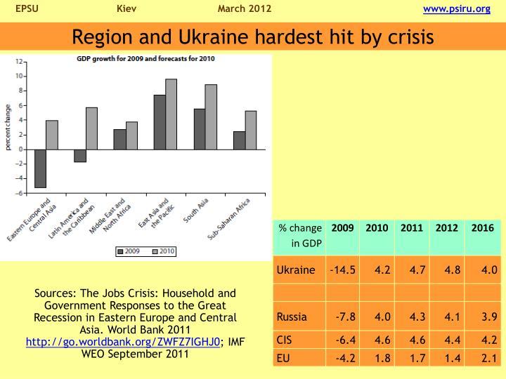 Region and Ukraine hardest hit by crisis