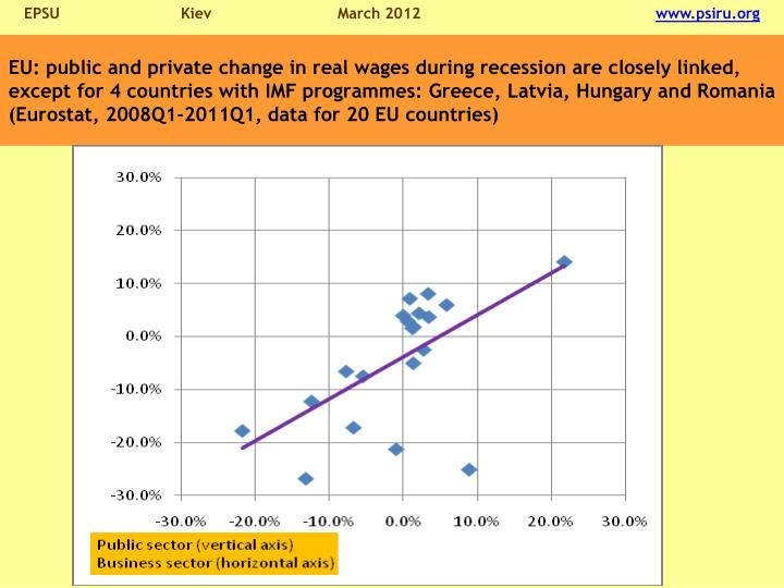 EU: public and private change in real wages during recession are closely linked, except for 4 countries with IMF programmes: