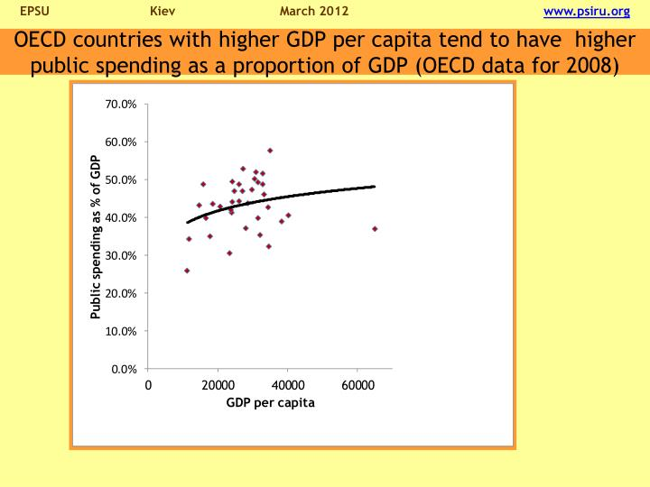 OECD countries with higher GDP per capita tend to have  higher public spending as a proportion of GDP (OECD data for 2008)