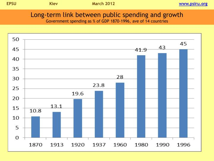 Long-term link between public spending and growth