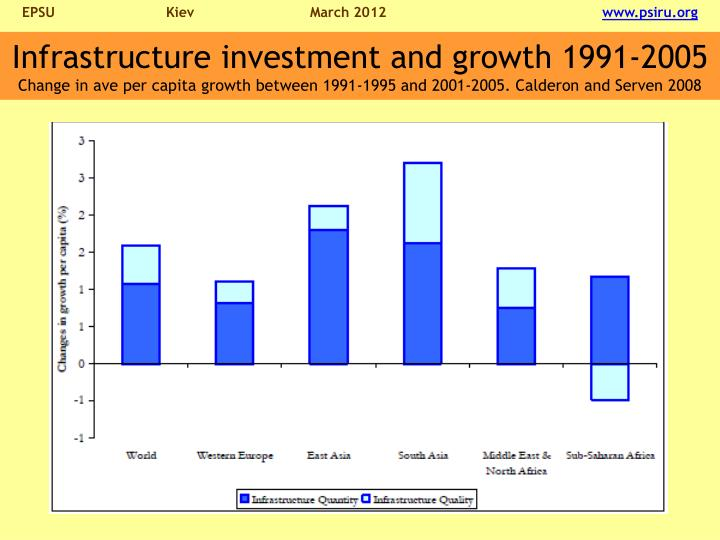 Infrastructure investment and growth 1991-2005