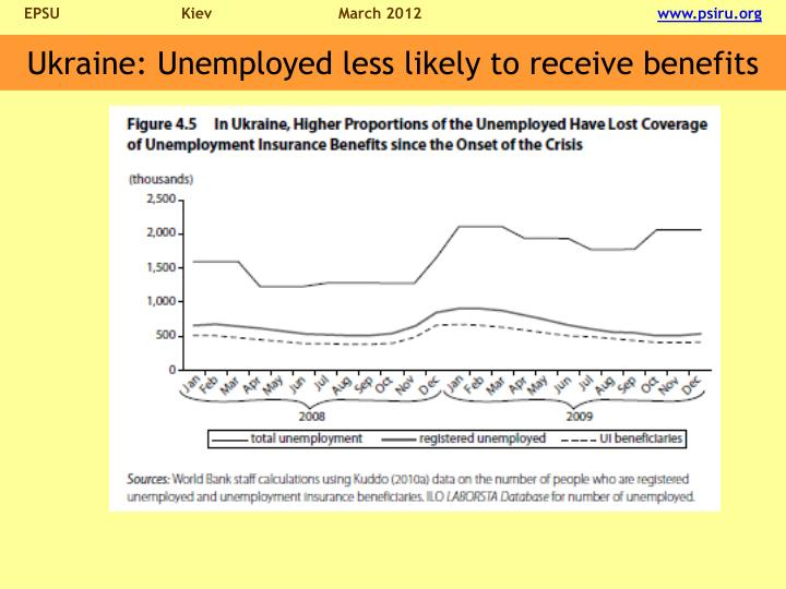 Ukraine: Unemployed less likely to receive benefits