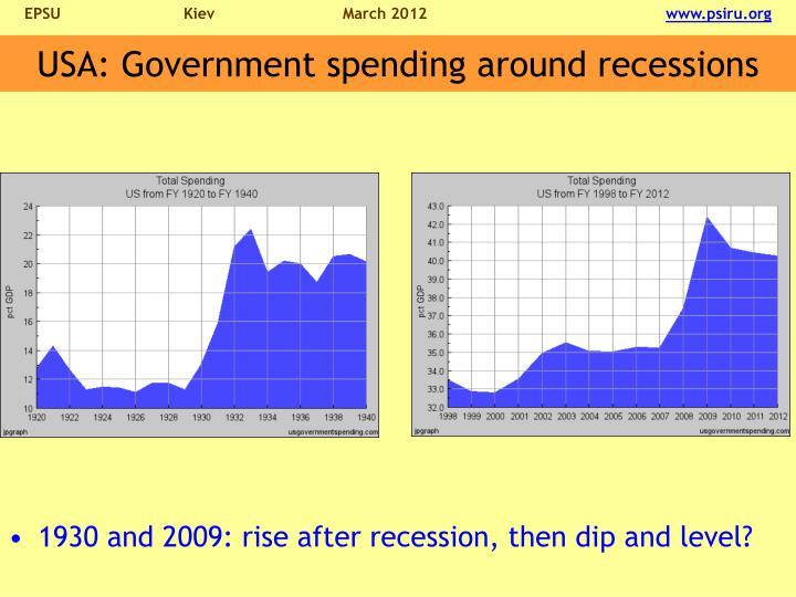 USA: Government spending around recessions