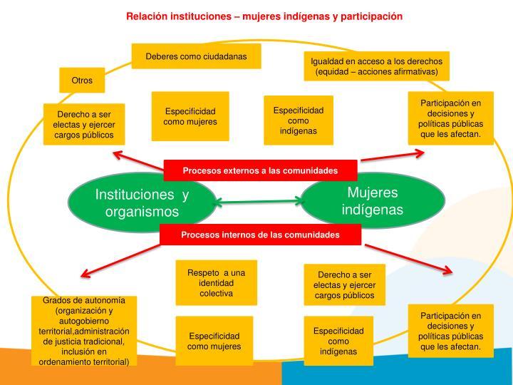 Relación instituciones – mujeres indígenas y participación
