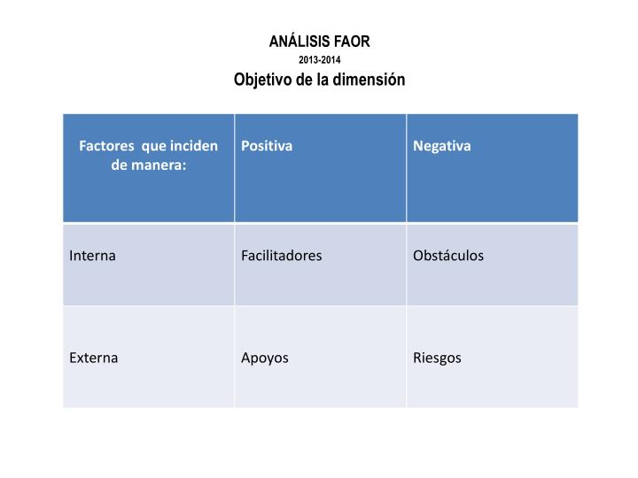 ANÁLISIS FAOR