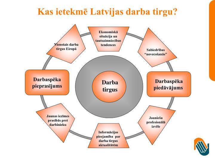 Kas ietekmē Latvijas darba tirgu?
