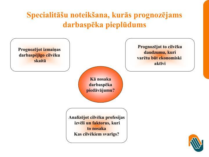 Specialitāšu noteikšana, kurās prognozējams darbaspēka pieplūdums