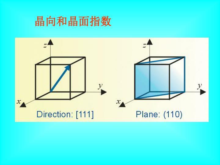 晶向和晶面指数
