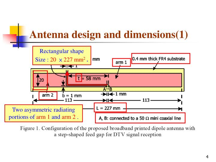 Antenna design and dimensions(1)