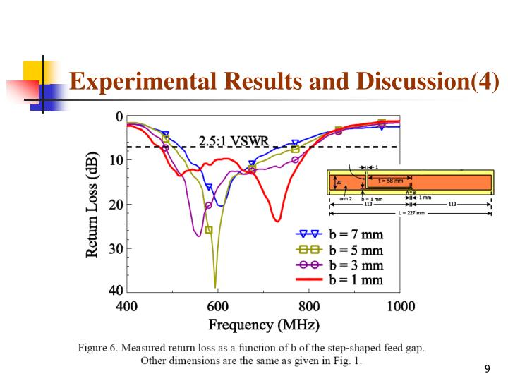 Experimental Results and Discussion(4)