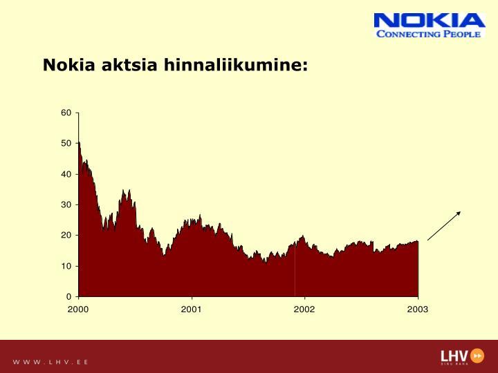 Nokia aktsia hinnaliikumine: