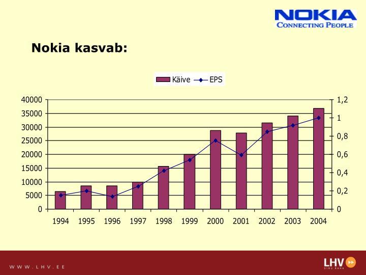 Nokia kasvab: