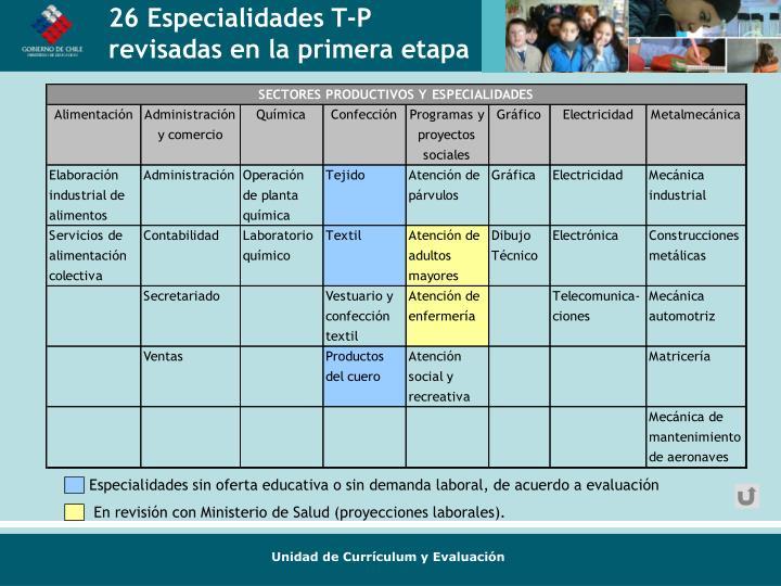 Especialidades sin oferta educativa o sin demanda laboral, de acuerdo a evaluación