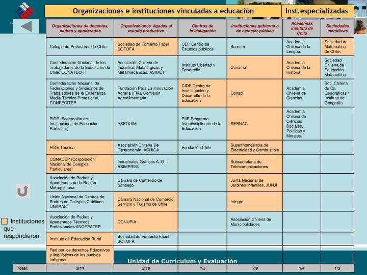 Organizaciones e instituciones vinculadas a educación