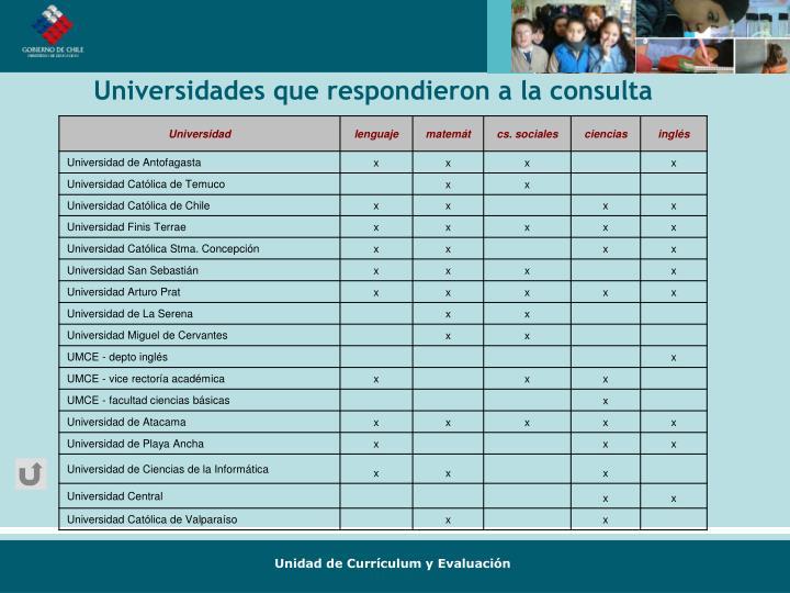 Universidades que respondieron a la consulta