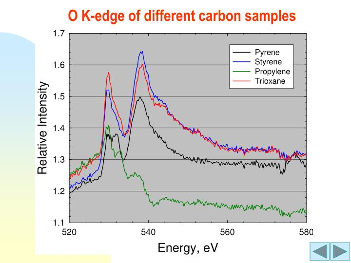 O K-edge of different carbon samples