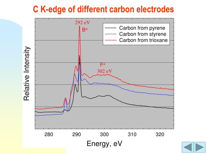 C K-edge of different carbon electrodes