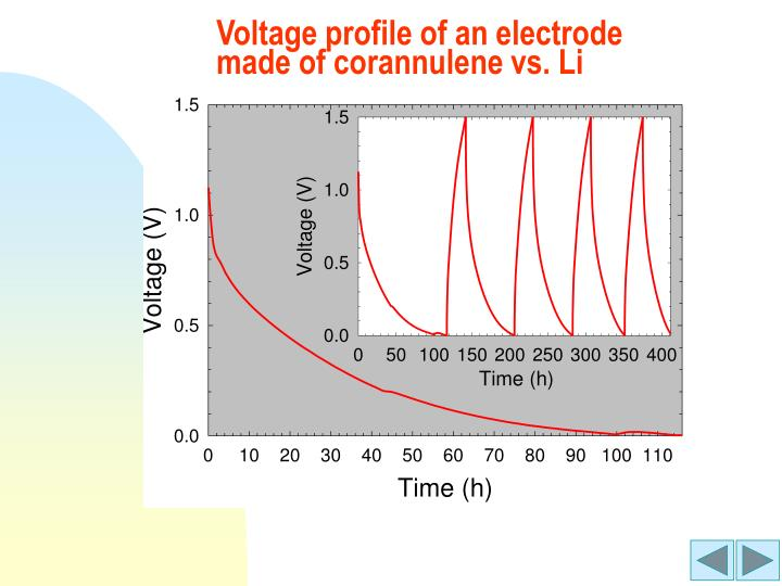 Voltage profile of an electrode made of corannulene vs. Li