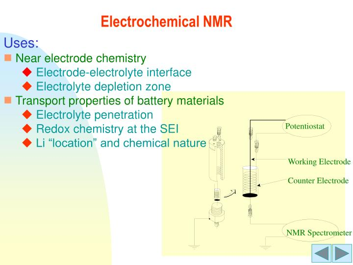 Electrochemical NMR