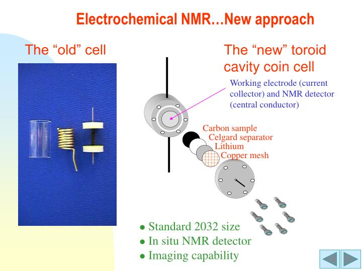 Electrochemical NMR…New approach