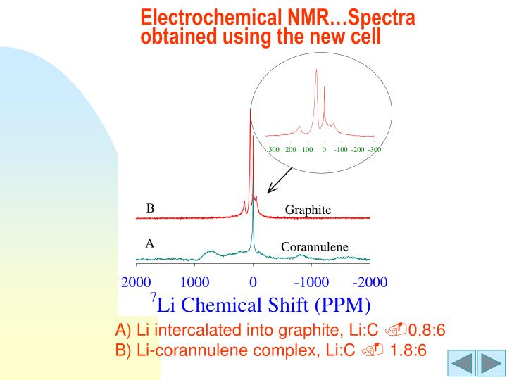 Electrochemical NMR…Spectra obtained using the new cell