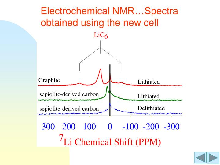Electrochemical NMR…Spectra