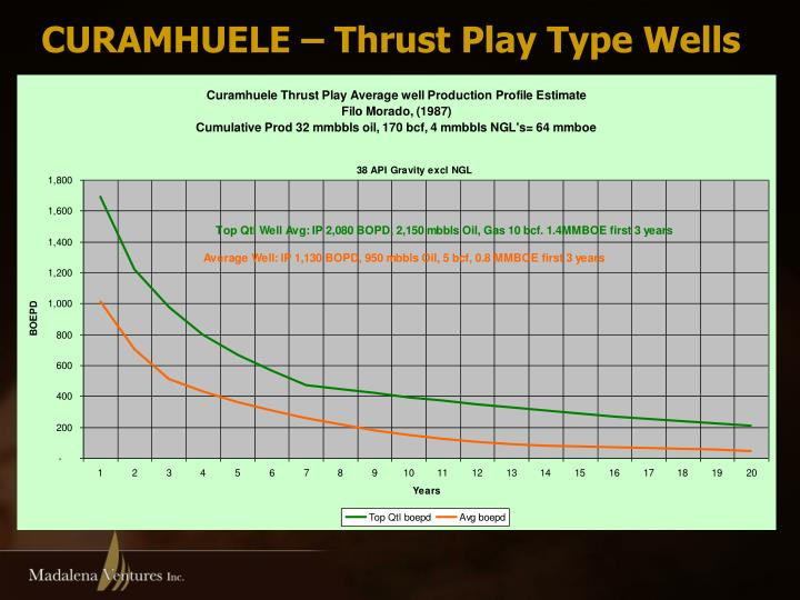 CURAMHUELE – Thrust Play Type Wells