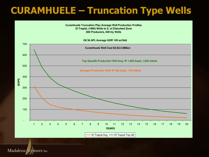 CURAMHUELE – Truncation Type Wells