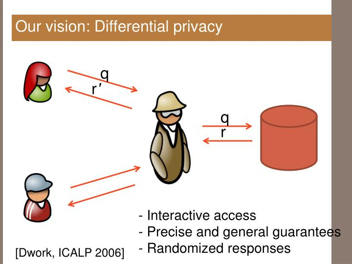 Our vision: Differential privacy