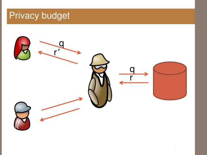 Privacy budget