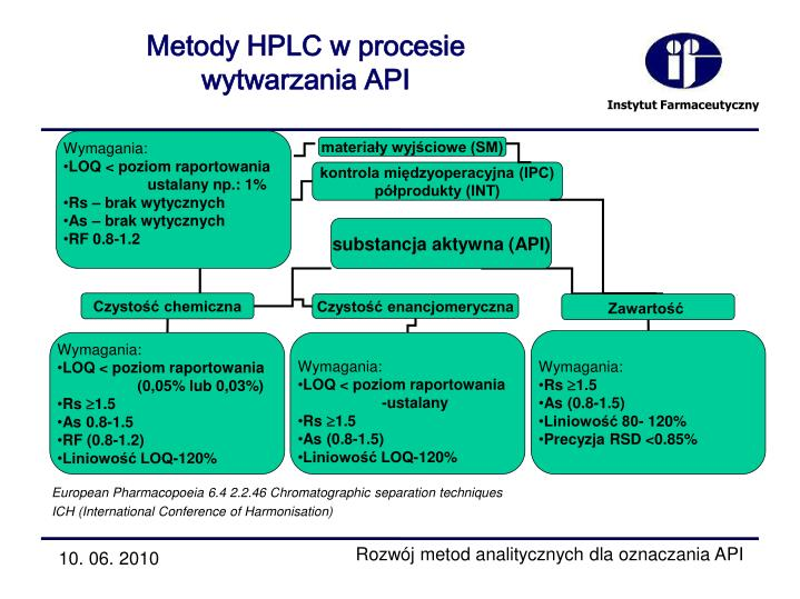 Metody HPLC w procesie