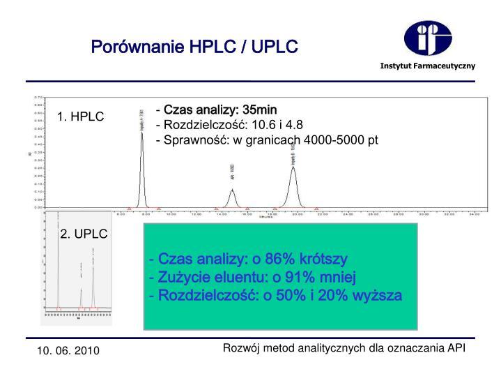 Porównanie HPLC / UPLC